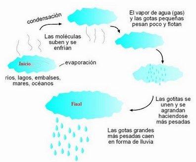 Resultado de imagen de formacion de nubes y precipitaciones