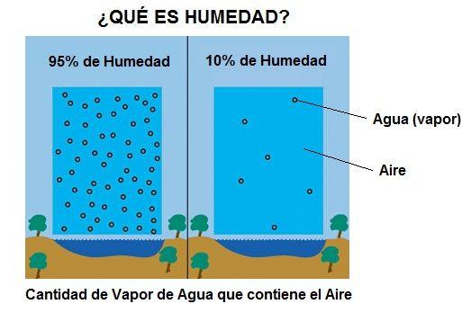 Humedad tipos como se mide y efectos - Quitar humedad del ambiente ...