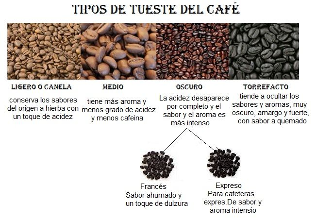tipos tueste cafe