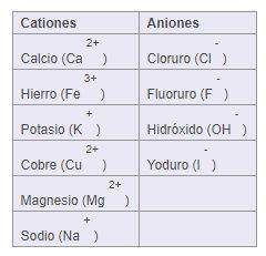 cationes y aniones