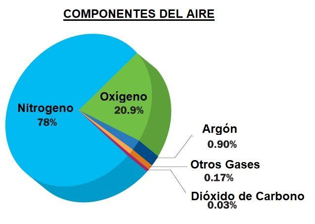 gases del aire