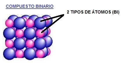 compuesto binario