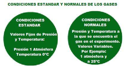 condiciones estandar y condiciones normales de un gas