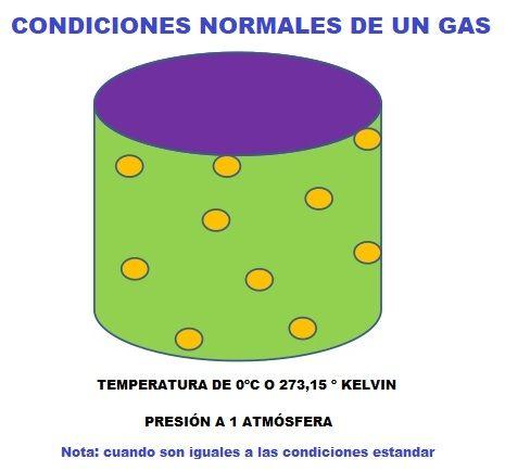 condiciones normales de un gas