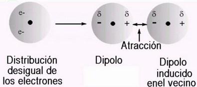 dipolo