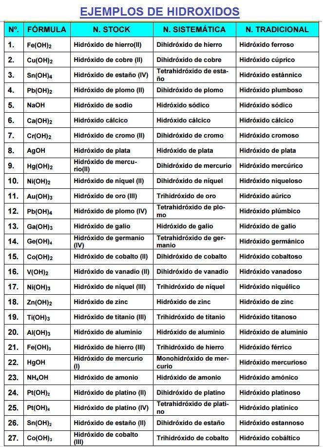 ejemplos de hidroxidos