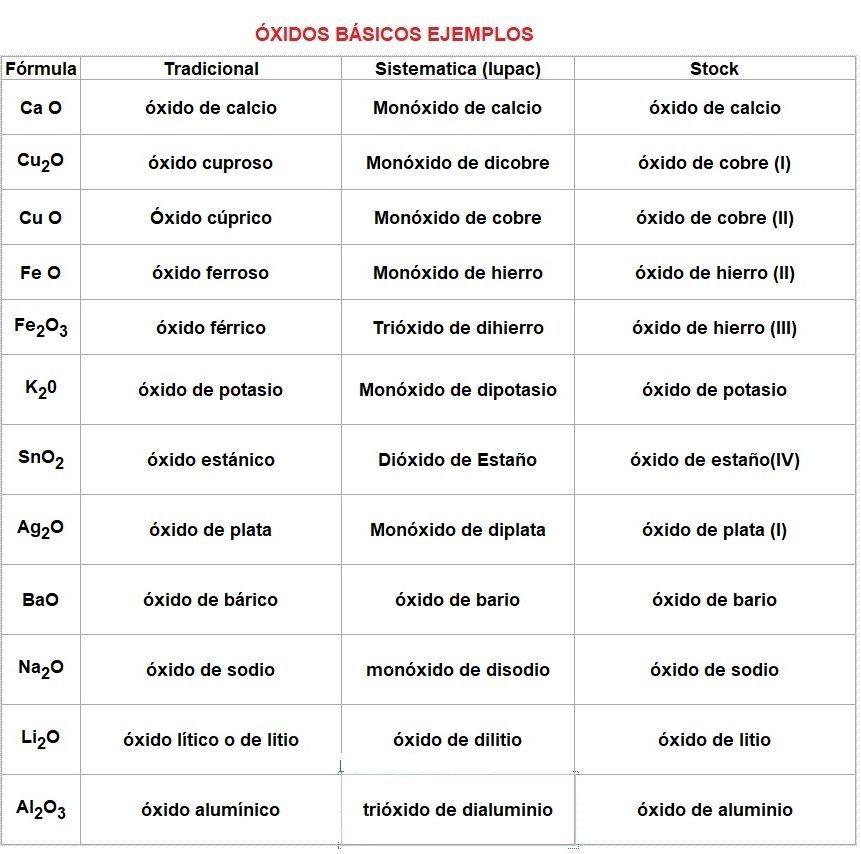 ejemplos de oxidos basicos