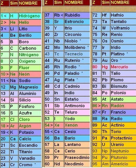 Familias de la tabla periodica o grupos aprende facil elementos quimicos urtaz Gallery