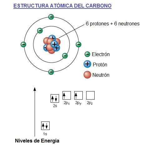 Estructura Del Atomo De Carbono