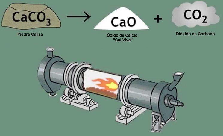 fabricacion de oxido de calcio