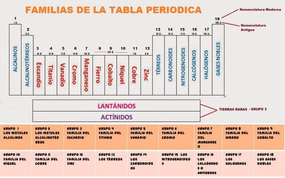 grupos de la tabla peridica - Tabla Periodica Con Nombres De Las Familias