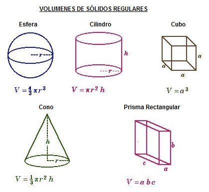 formulas para calcular el volumen