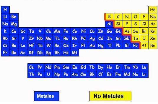 Enlaces covalentes aprende facil enlace covalente no metales urtaz Images
