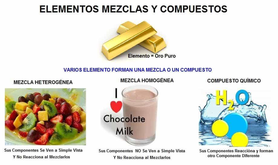 Mezclas Quimicas Homogeneas y Heterogeneas Metodos de Separacion