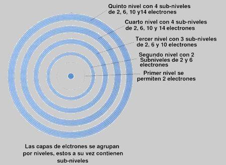 niveles de energía electrones