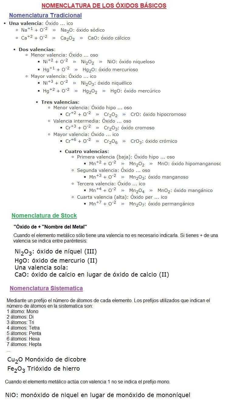 nomenclatura óxidos básicos