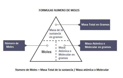 mol calculo