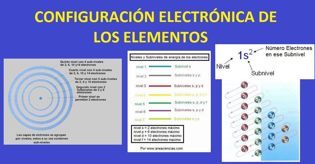 Configuracion electronica de los elementos facil de entender urtaz Gallery