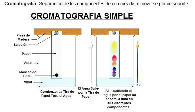Cromatografia qu es fases tipos y ejemplos sencillos for Que tipo de mezcla es el marmol