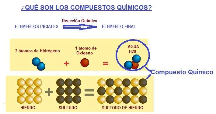 que son los compuestos quimicos