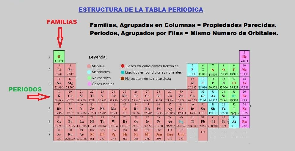 Familias o grupos de la tabla periodica aprende facil tabla periodica urtaz Choice Image