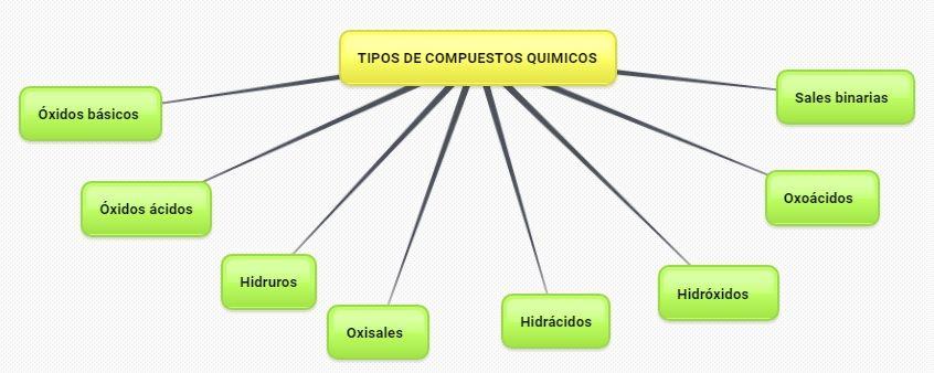 tipos de compuestos quimicos