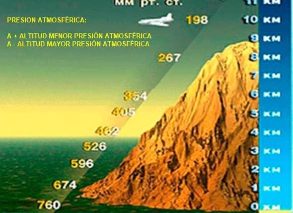 presión atmosférica y altitud