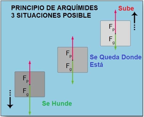 Arquímedes principio y situaciones