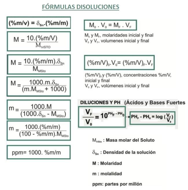 fórmulas disoluciones