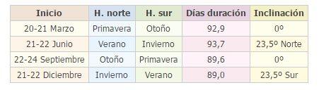 fechas de las estaciones del año