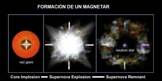 formación magnetar