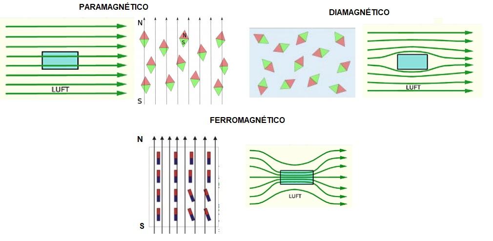 paramagnetismo diamagnetismo y ferromagnetismo