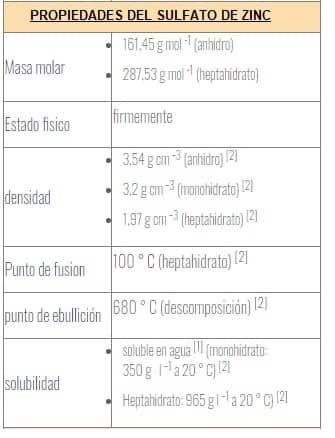 sulfato de zinc propiedades