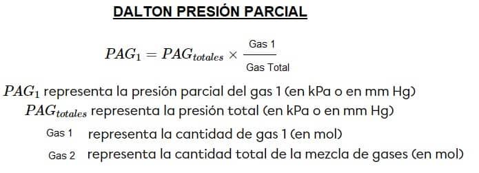 ley de Dalton presión parcial