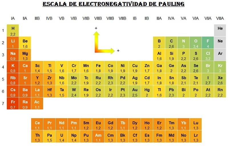 escala tabla electronegatividad
