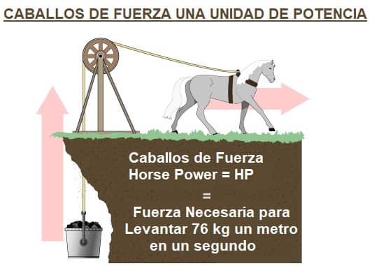 caballos de fuerza definición HP