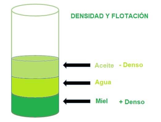 densidad y flotación